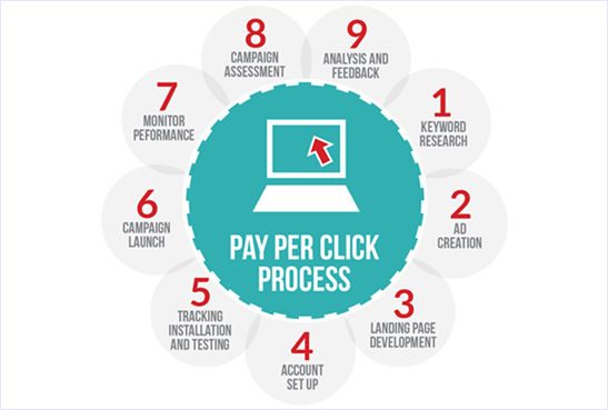 how ppc pay per click advertising process works